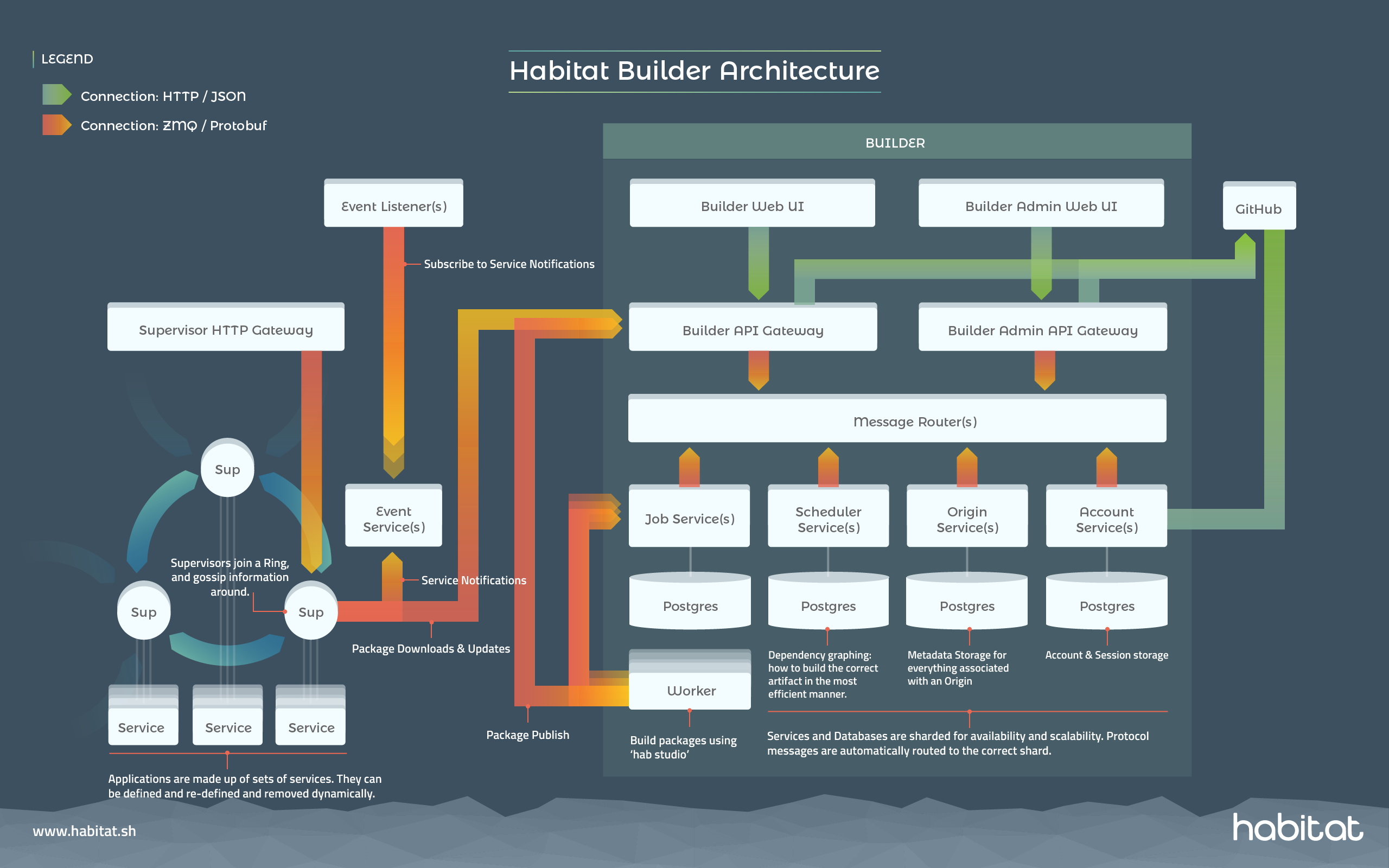 Chef Habitat Builder Architecture Diagram