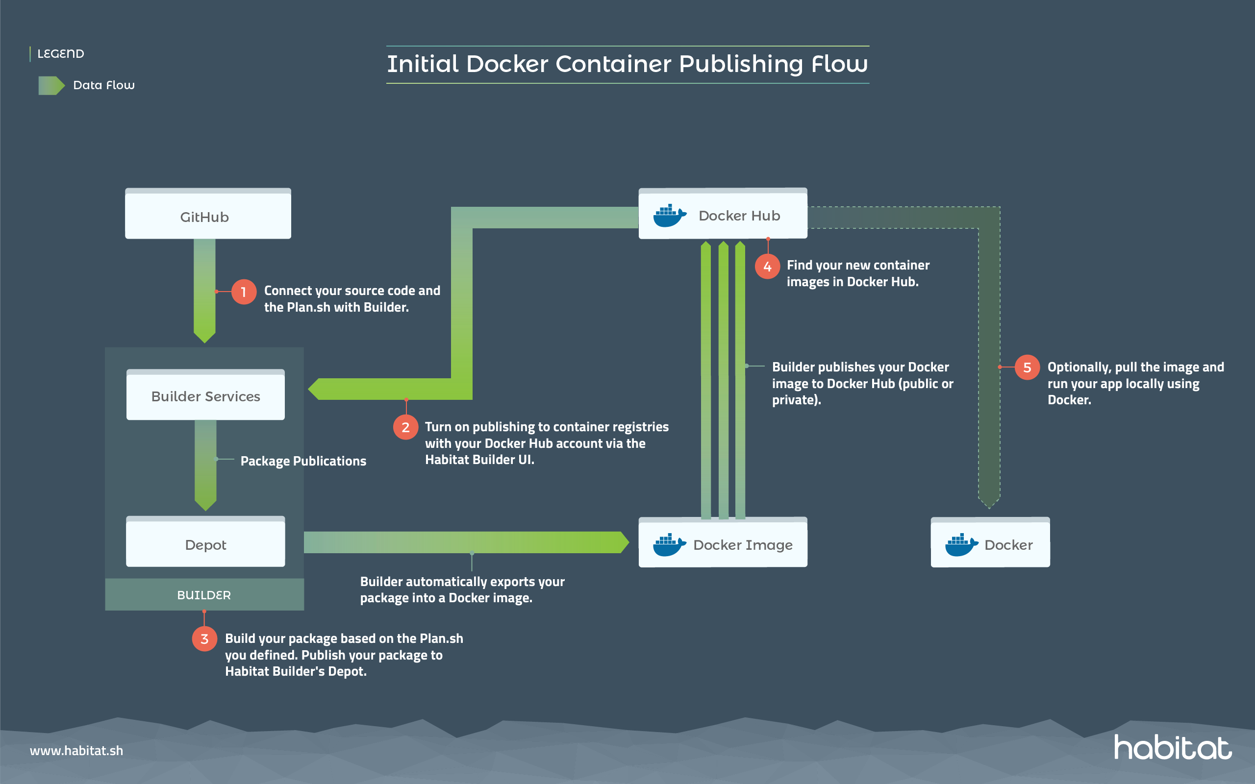 Chef Habitat Initial Docker Container Publishing Flow Diagram